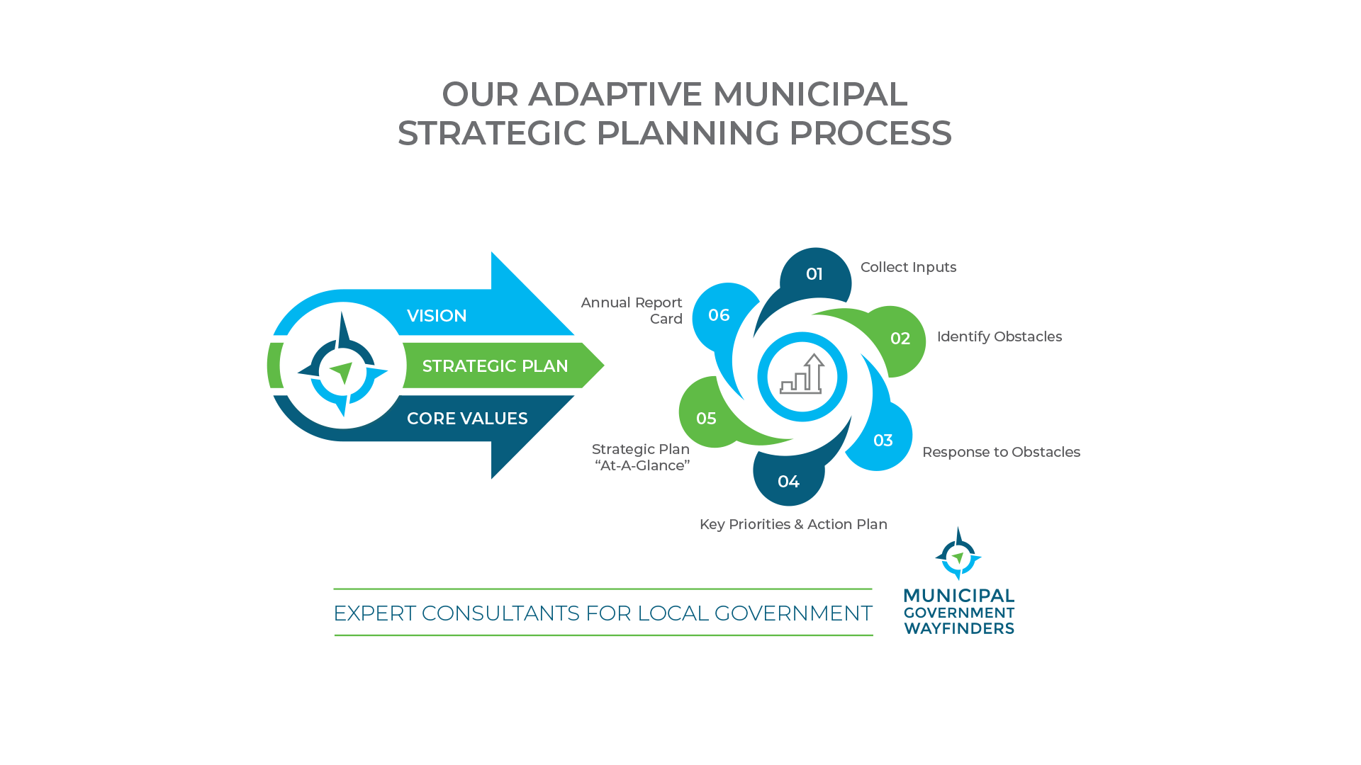 Municipal Government Wayfinders